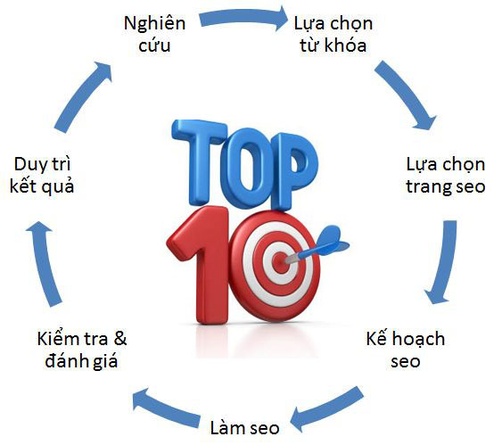 seo website top 10